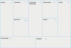 forretningsplan canvas på dansk